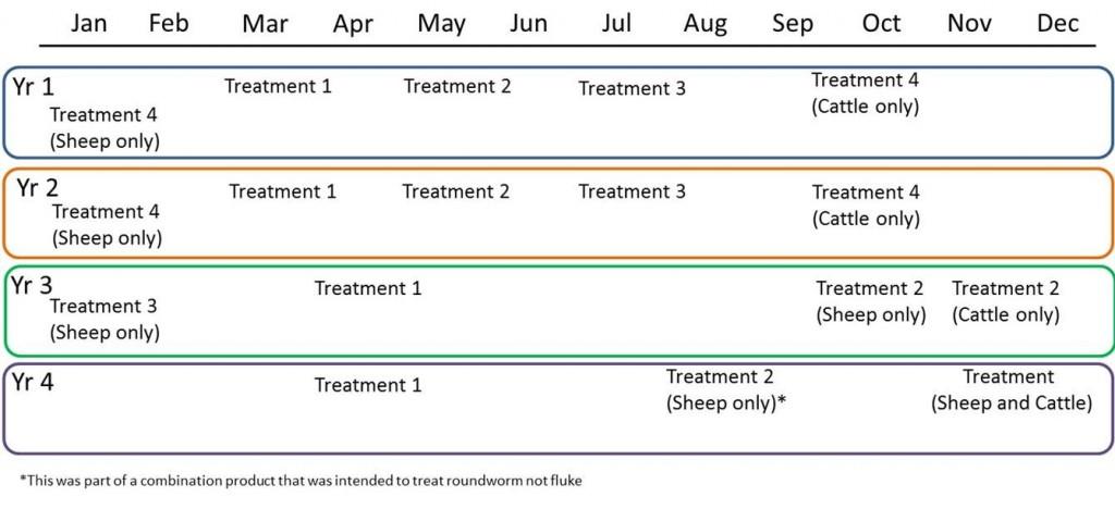 Liver fluke strategic treatment Parr and Gray 2000